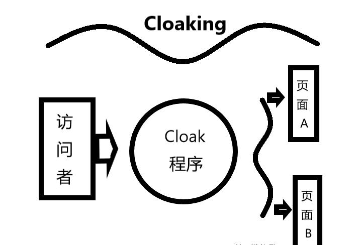 (Facebook/Google 广告如何投违禁品?)Cloaking技术简介