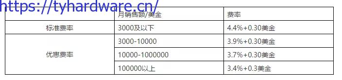 PayPal新风控规则,建议收藏 - tyhardware.cn仿牌跨境基地