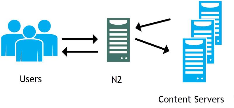 什么是N2 网络代理